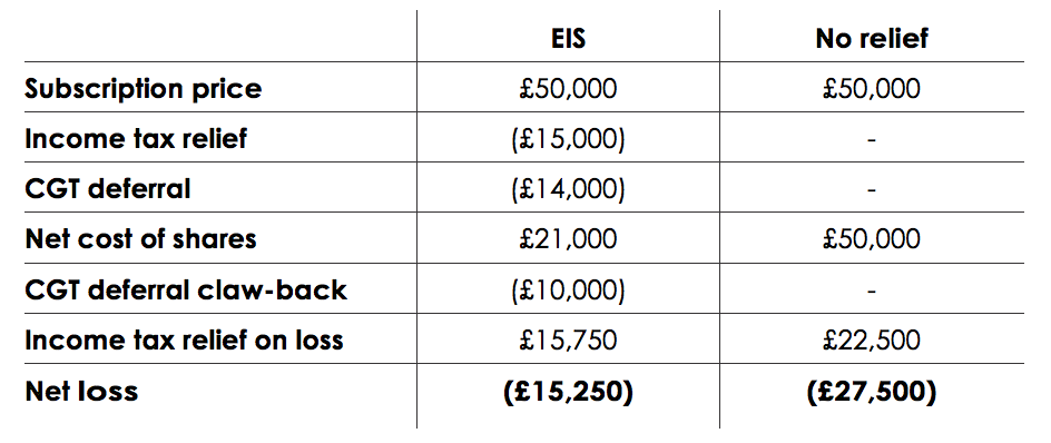 Example Two: EIS loss
